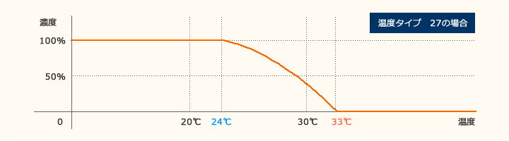 温度タイプ
